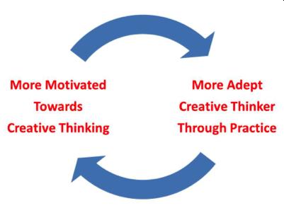 Intrinsic Thinker: Creativity
