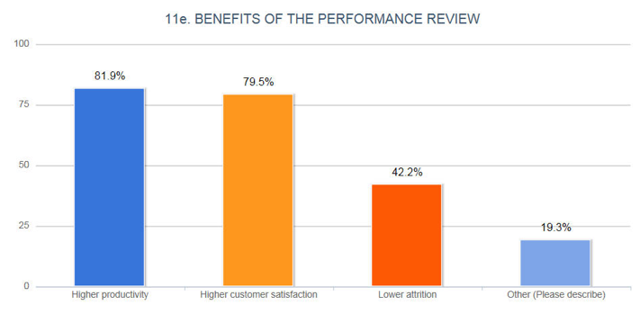 Benefits_of_Performance_Reviews_in_Call_Centers