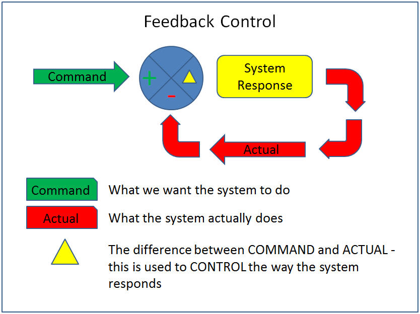 What_is_Feedback_Control
