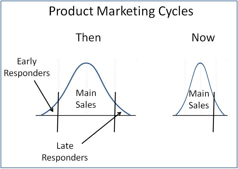 Product Marketing Cycles