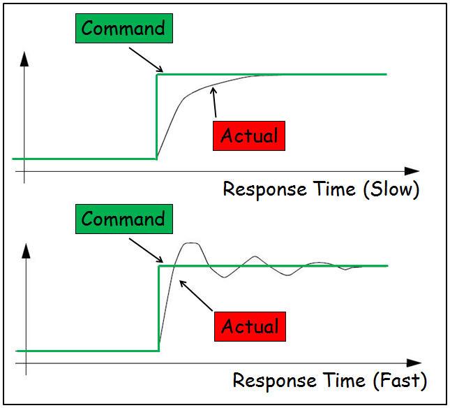 Feedback-Control-Response-Times.jpg