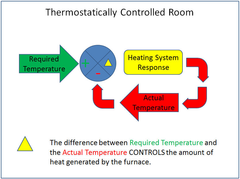 thermostatically-controlled-room.jpg