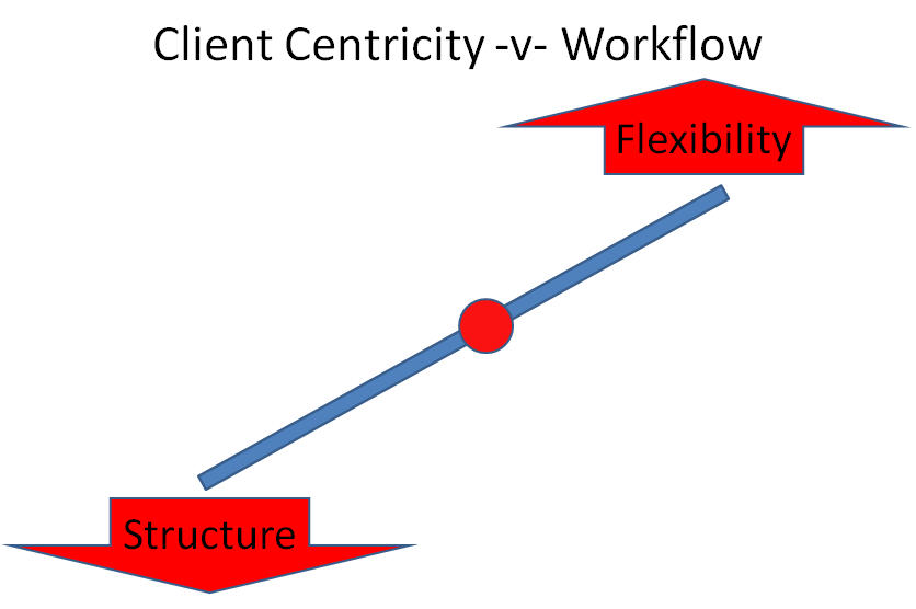 Management-Information-and-Workflow