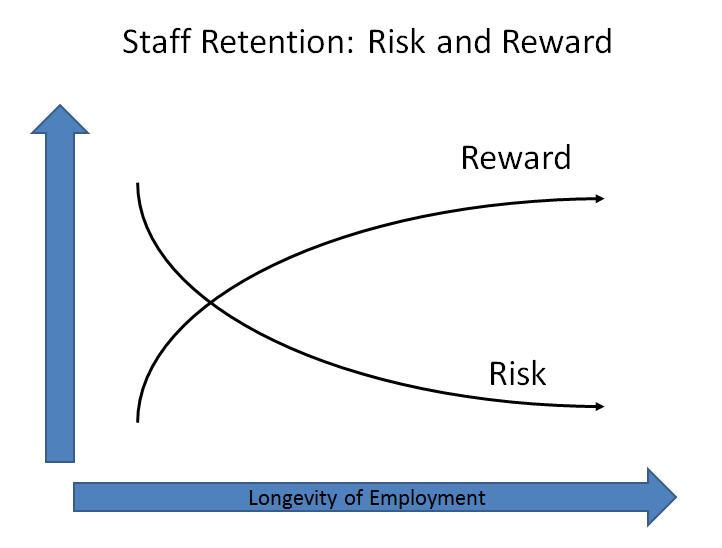 Staff-Retention