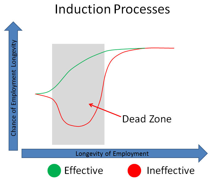Employees-And-The-Dead-Zone