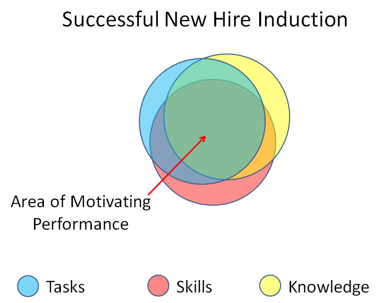 Successful-New-Hire-Induction