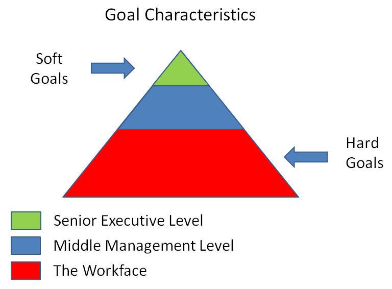 Goal_Characteristics