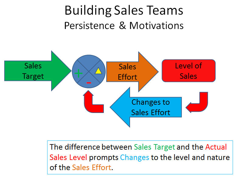Building_Sales_Teams_Persistence_and_Motivations