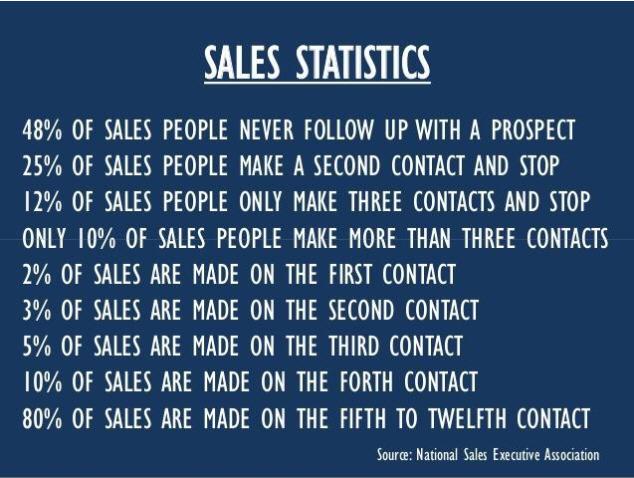 Sales_Statistics