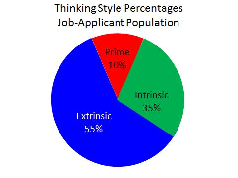Thinking_Style_Percentages_Job_Applicant_Population