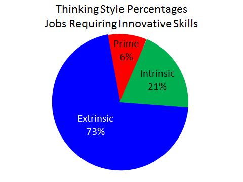 Thinking_Style_Percentages_Jobs_Requiring_Innovative_Skills